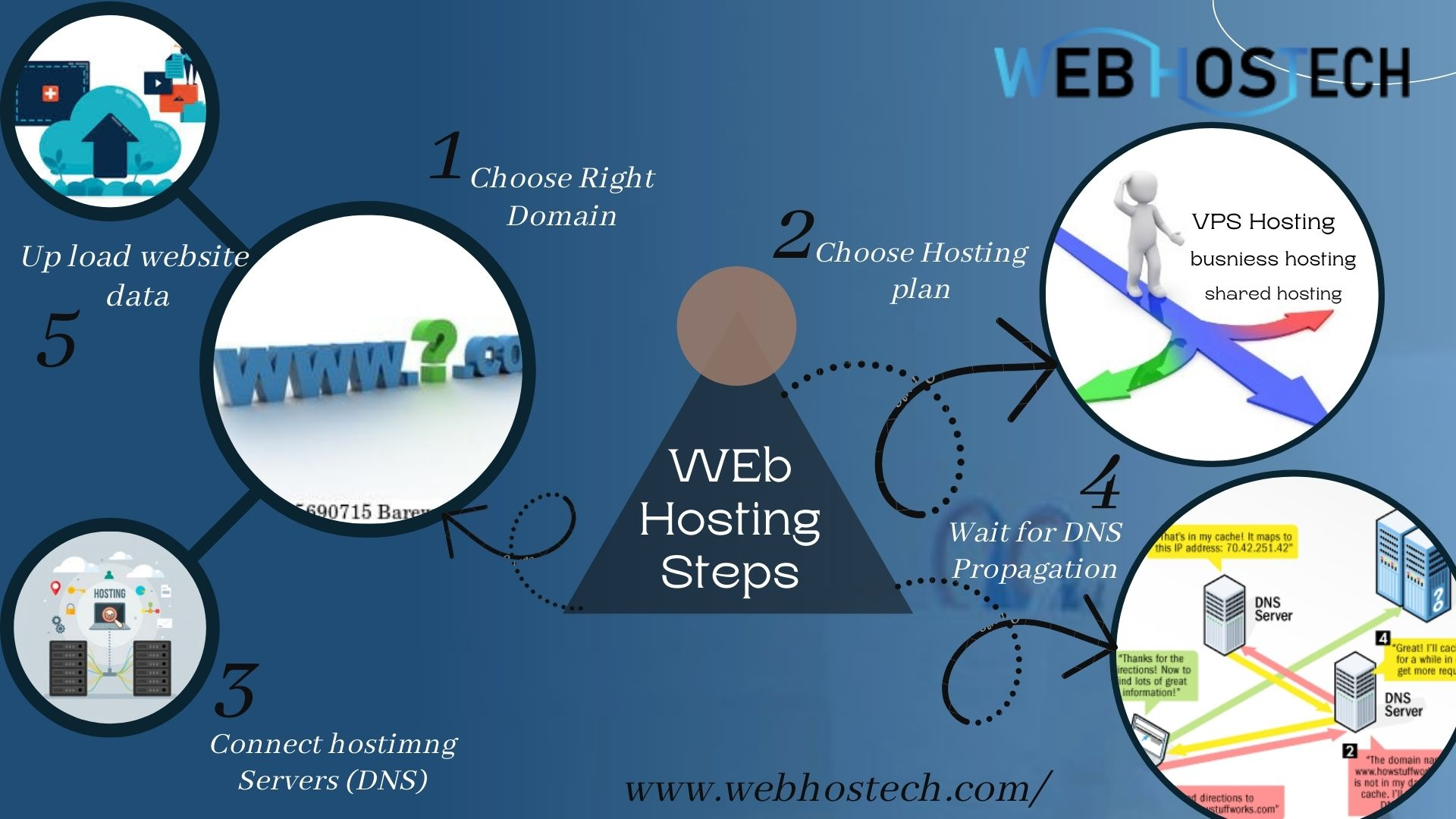 Basic Steps To Launch A Website For Online Business